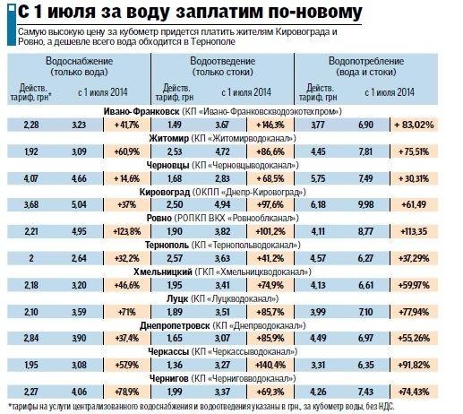 Сколько стоит вода с 1 июля 2018 саратов