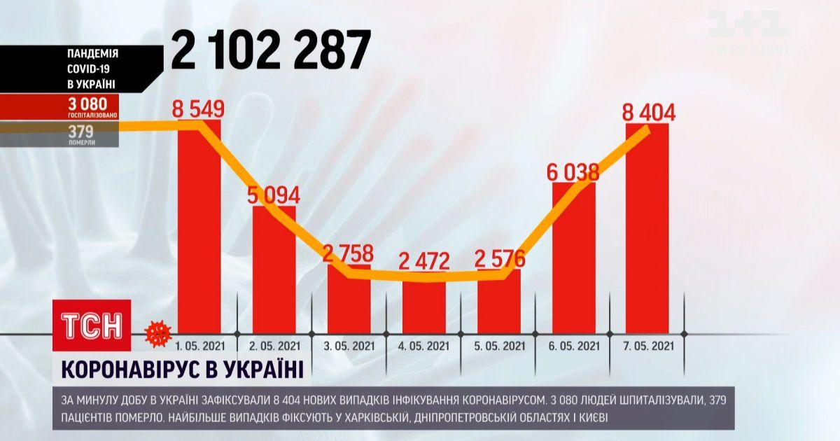 Коронавірус в Україні: за добу позитивні тести отримали майже 8,5 тисячі громадян