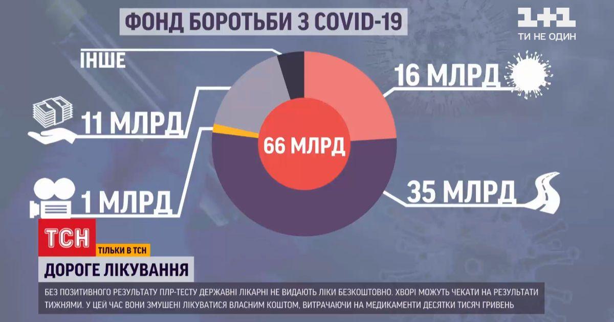 Где в Украине искать бесплатного лечения от коронавируса, на которое выделено 66 миллиардов гривен