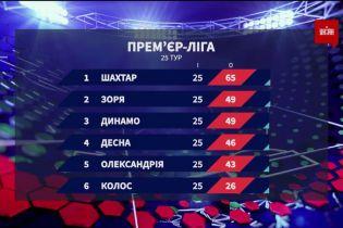 Чемпіонат України: підсумки 25 туру та анонс наступних матчів