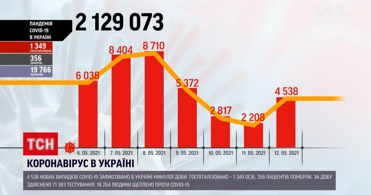 Коронавірус в Україні: за минулу добу інфікувалися понад 4 тисячі українців