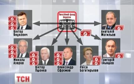 Украина два года платит пенсии Януковичу, Азарову, Пшонке и другим экс-регионалам