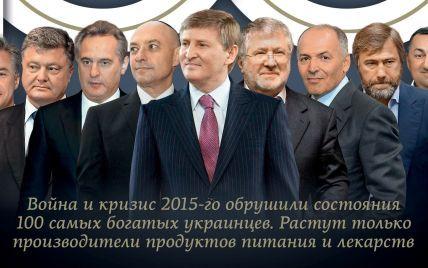 Среди десяти самых богатых украинцев все потеряли состояние и лишь один его нарастил