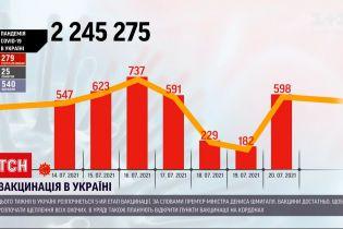 Коронавірус в Україні: за добу зафіксували майже 600 нових випадків інфікування