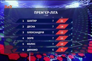 Чемпіонат України: підсумки 7 туру та анонс наступних матчів