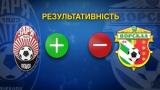 Еврокубковые представители Украины: анализ сезона Зари и Ворсклы