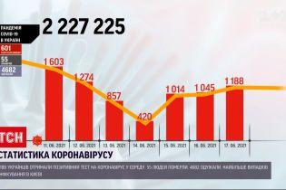 Коронавирус в Украине: за сутки более 4,5 тысячи граждан выздоровели