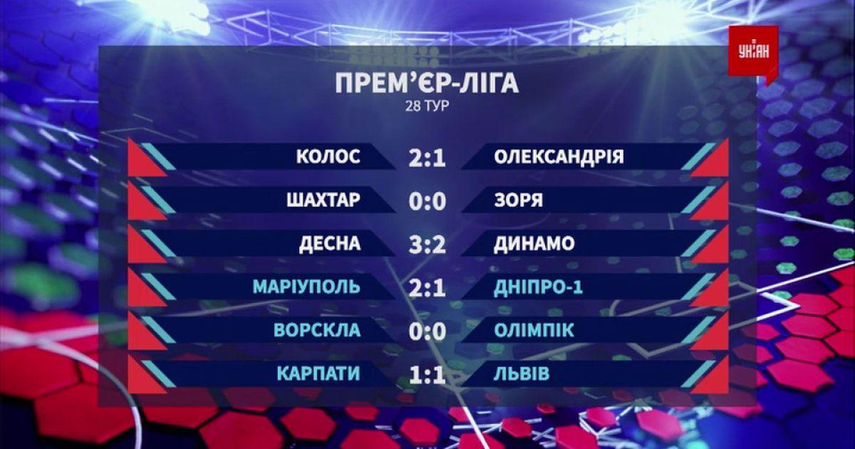 Чемпионат Украины: итоги 28 тура и анонс следующих матчей