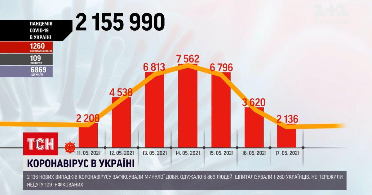 Коронавірус в Україні: за останню добу зафіксували понад 2 тисячі нових випадків