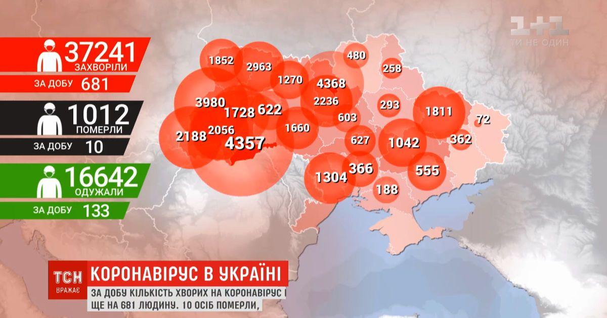 Количество больных коронавирусом в Украине перевалило за 37 тысяч