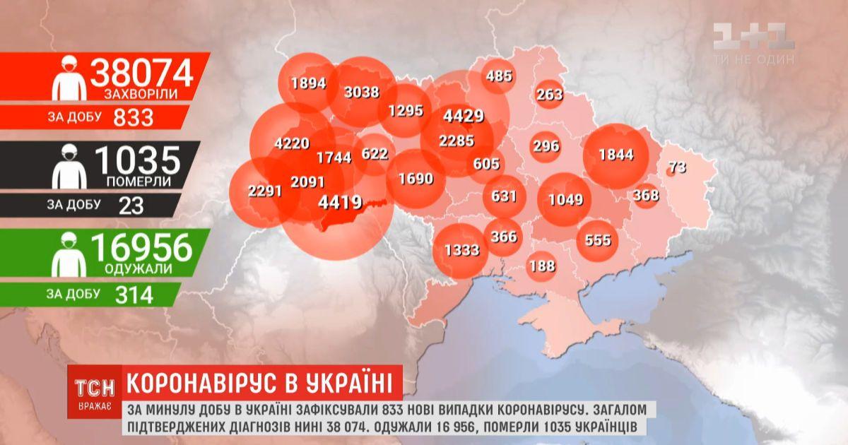 Коронавирусная статистика: общее количество зараженных украинцев превысила 38 тысяч