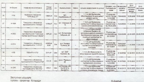 Київрада забрала 31 земельну ділянку (повний перелік)