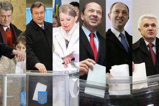 Кандидати витратили на рекламу більше 2 мільярдів гривень