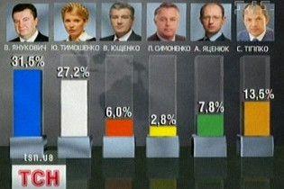 За даними усіх exit-poll у другому турі змагатимуться Янукович і Тимошенко