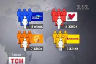 """""""Феміністичний"""" рекорд в українській політиці побили комуністи"""