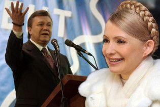 Тимошенко перемагає в 16 областях і Києві, Янукович - в 8-ми областях і Криму