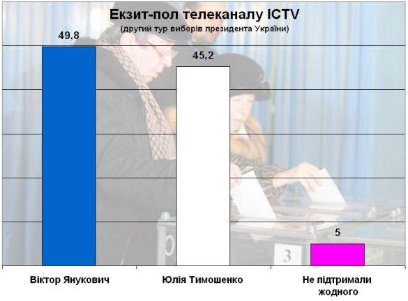 Екзит-пол телеканалу ICTV