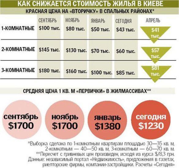Ціни на житло, таблиця
