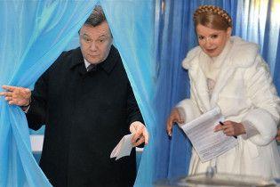 Тимошенко перемагає в 15 областях і Києві, Янукович - в 9-ти, Криму і за кордоном