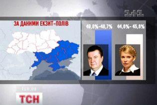 Тимошенко перемагає в 14 регіонах, а Янукович - у 11