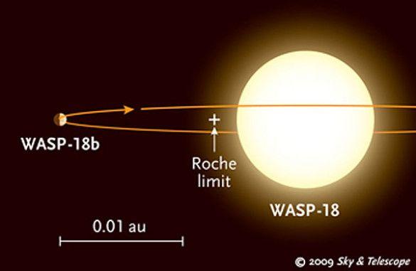 Планета WASP-18b