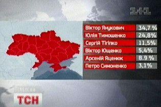 Exit-poll Института социсследований им. Яременко: Янукович - 34,7%, Тимошенко - 24,8%