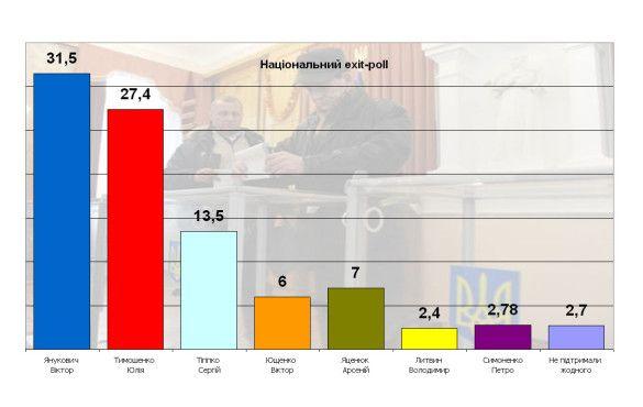 Національний exit-poll 2