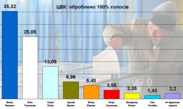 Підрахунок голосів - 100%