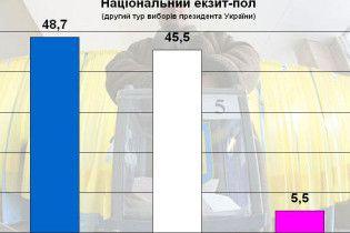 Национальный экзит-пол: Янукович - 48,7%, Тимошенко - 45, 5 %