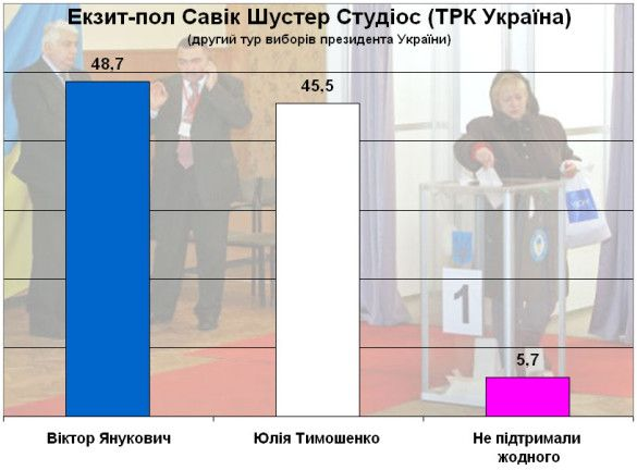 Екзит-пол Савік Шустер Студіос (ТРК Україна)