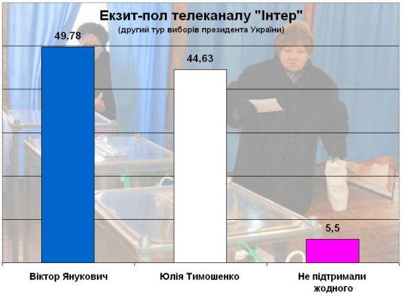 """Екзит-пол телеканалу """"Інтер"""""""