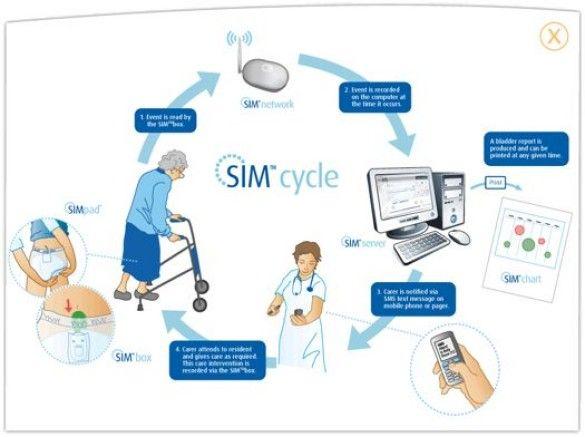 Труси SIMsystem