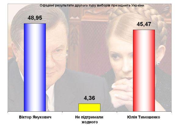 Офій=ційні результати виборів