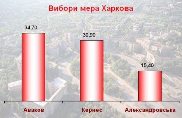 Результаты выборов мэров: экзит-полы и подсчет голосов
