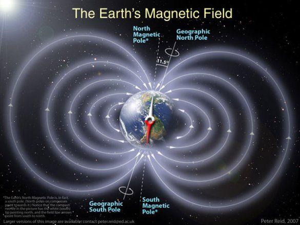 Магнітне поле Землі