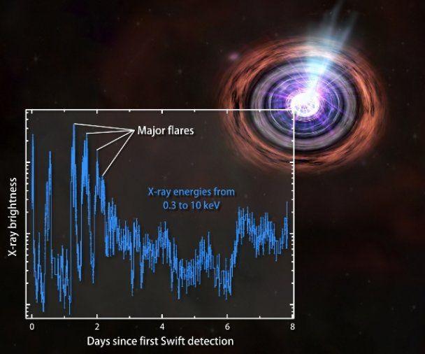 Астрономи зафіксували загадковий надпотужний вибух, що стався 4 млрд роки тому