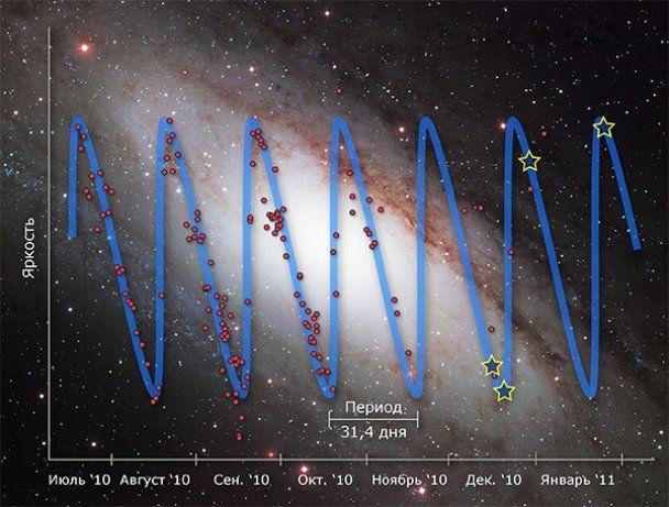 """""""Хаббл"""" сфотографував зірку, яка стала ключовую у розвитку космології"""