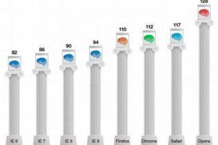 Обнаружена связь между IQ пользователя и его браузером