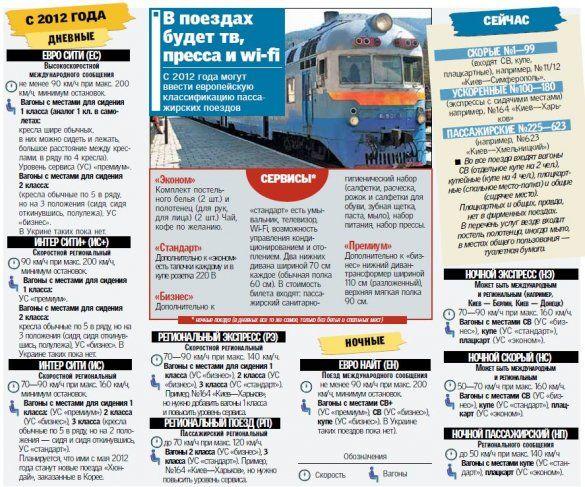 Сервіс в українських потягах