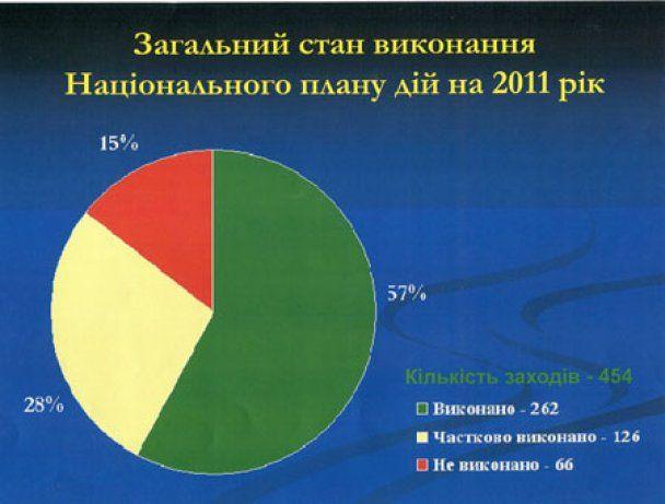 Тігіпко виконав доручені йому Януковичем реформи на 0%