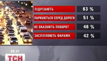 Украинским водителям больше всего мешают другие водители