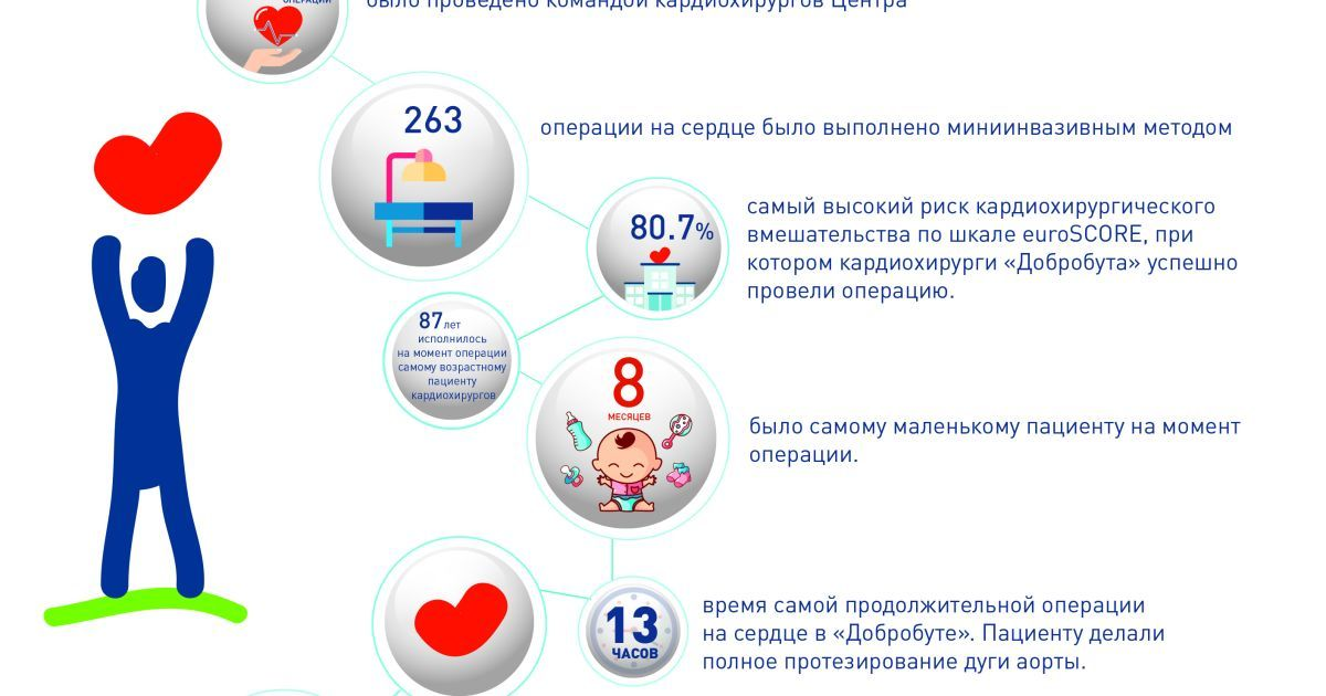 """Досягнення першого року роботи кардіохірургії """"Добробут"""" / ©"""