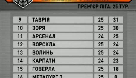Турнірна таблиця чемпіонату України після 25 туру