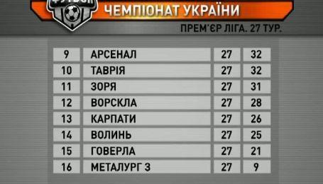 Турнірна таблиця чемпіонату України після 27 туру