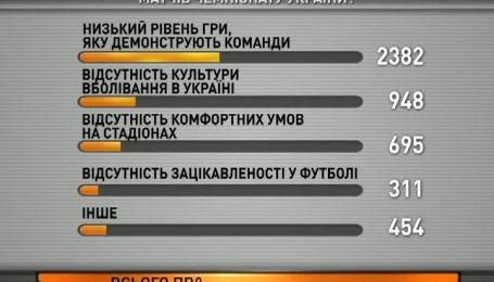 Чому вболівальники не ходять на матчі чемпіонату України