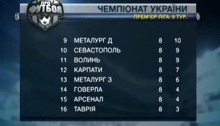 Турнирная таблица чемпионата Украины после 8 тура