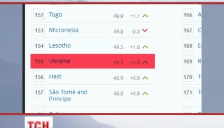 Украина плетется в хвосте в рейтинге экономической свободы среди европейских государств