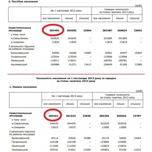 Статистика Севастополя