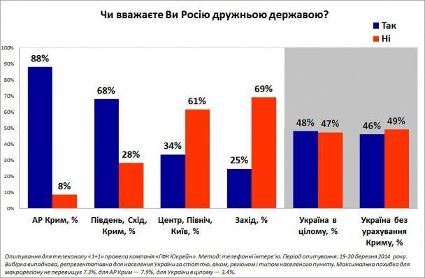Більшість українців засуджують Путіна та раді угоді з ЄС - опитування