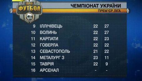 Турнірна таблиця чемпіонату України після матчів 19-го туру